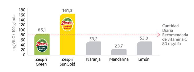 Cantidad en vitamina C de los kiwis Zespri SunGold