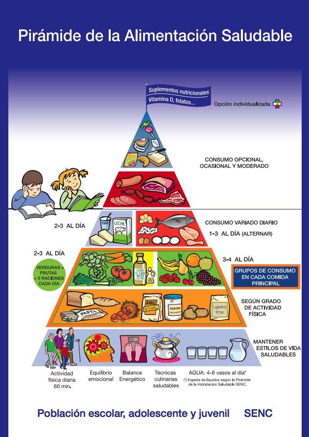 Pirámide de Alimentación Saludable para Niños y Adolescentes