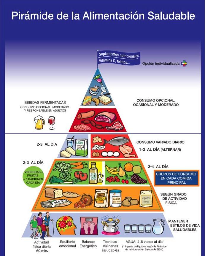 Pirámide de alimentación saludable de la SENC